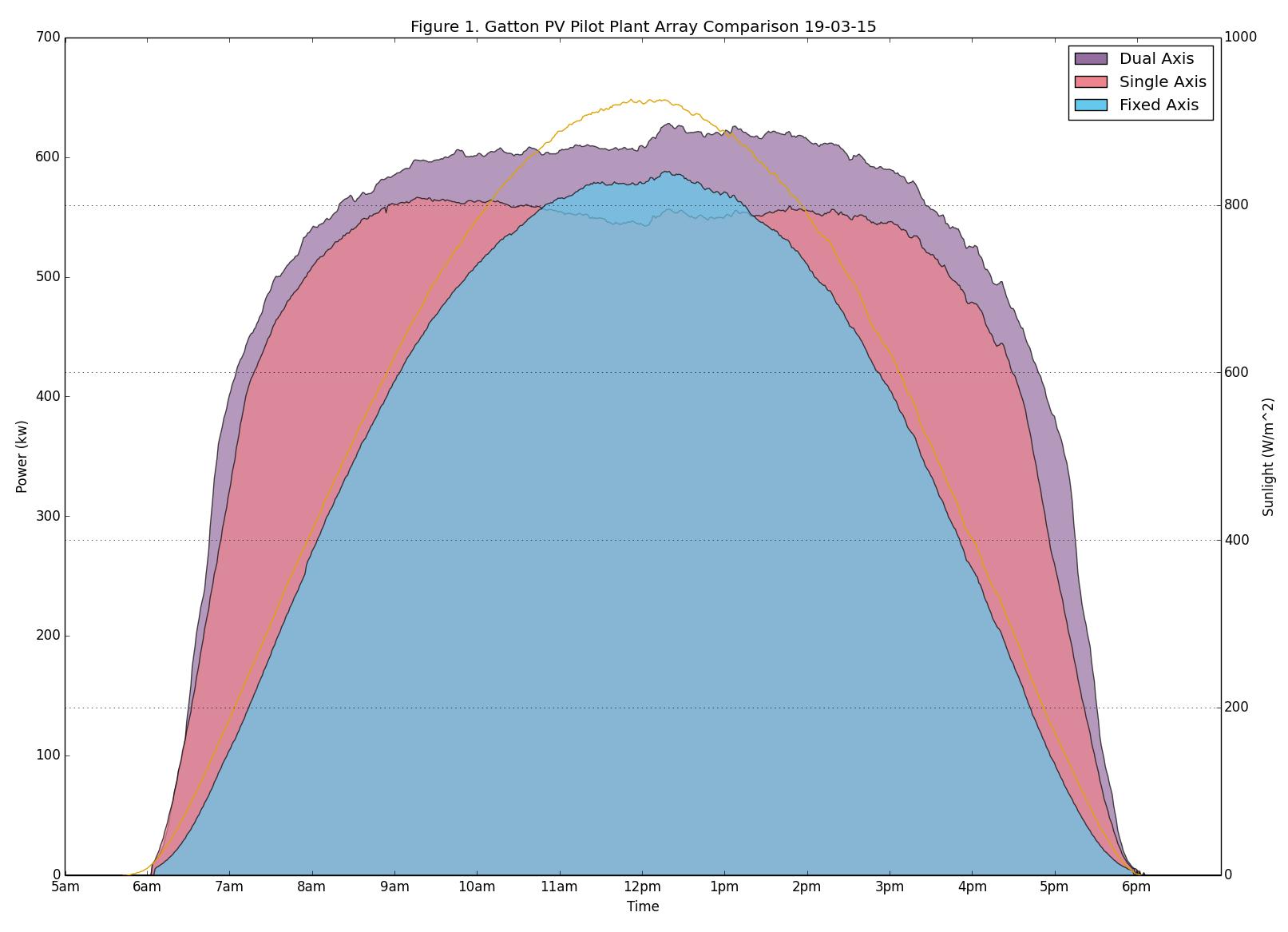 solar tracker generation curve